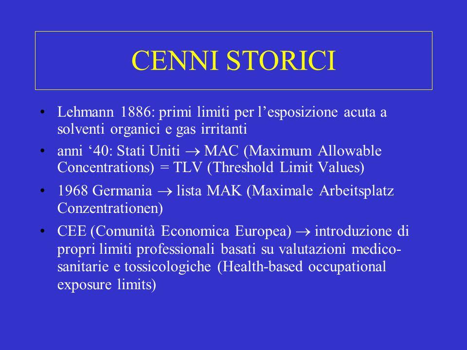 CENNI STORICI Lehmann 1886: primi limiti per l'esposizione acuta a solventi organici e gas irritanti.