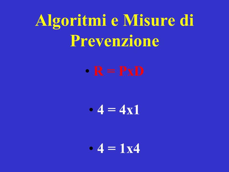 Algoritmi e Misure di Prevenzione