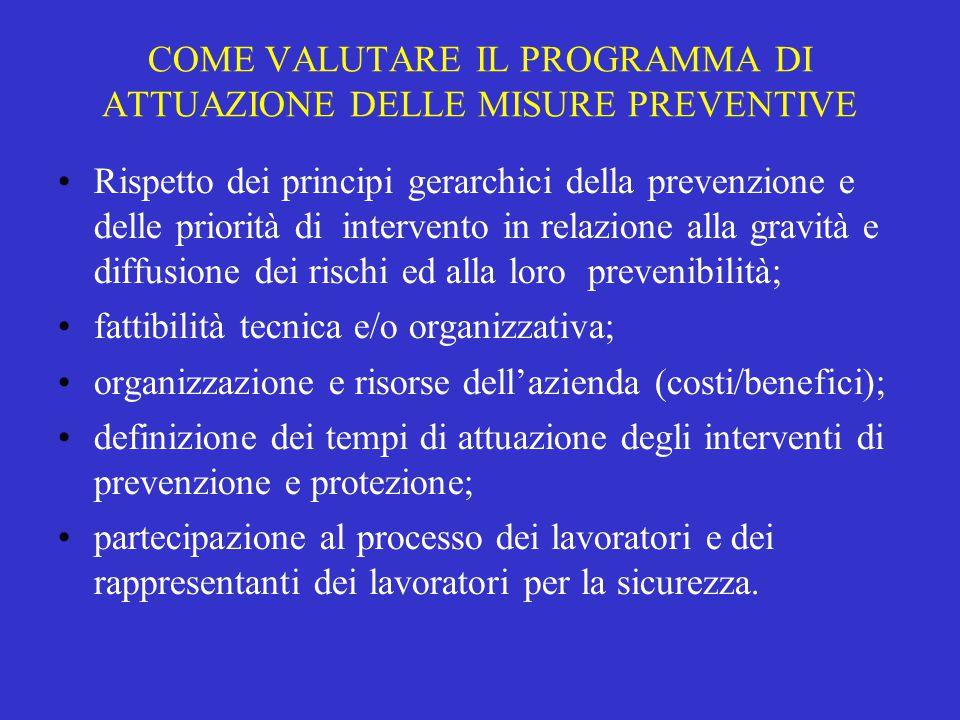 COME VALUTARE IL PROGRAMMA DI ATTUAZIONE DELLE MISURE PREVENTIVE