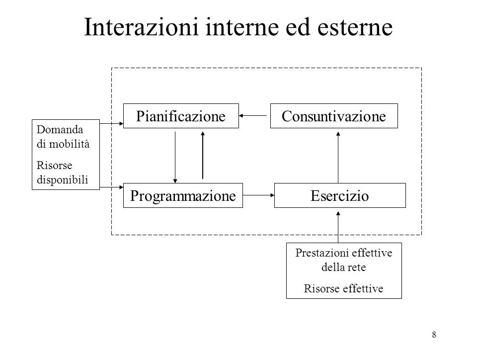 Interazioni interne ed esterne
