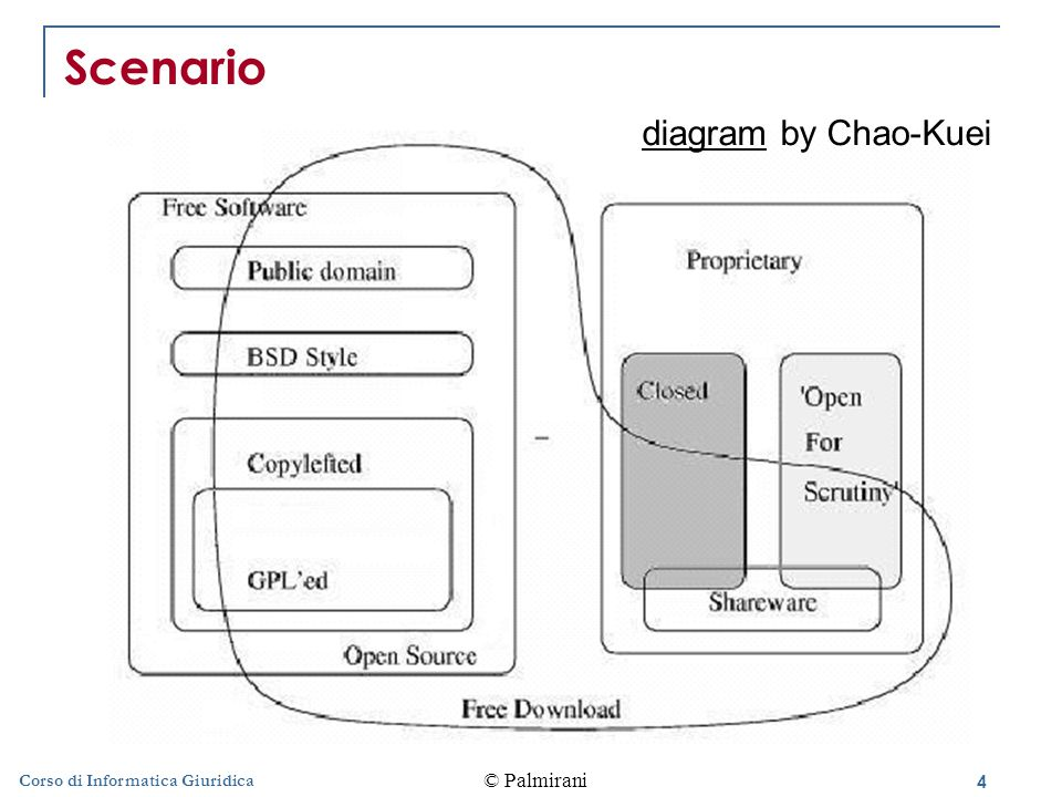 Scenario diagram by Chao-Kuei Corso di Informatica Giuridica