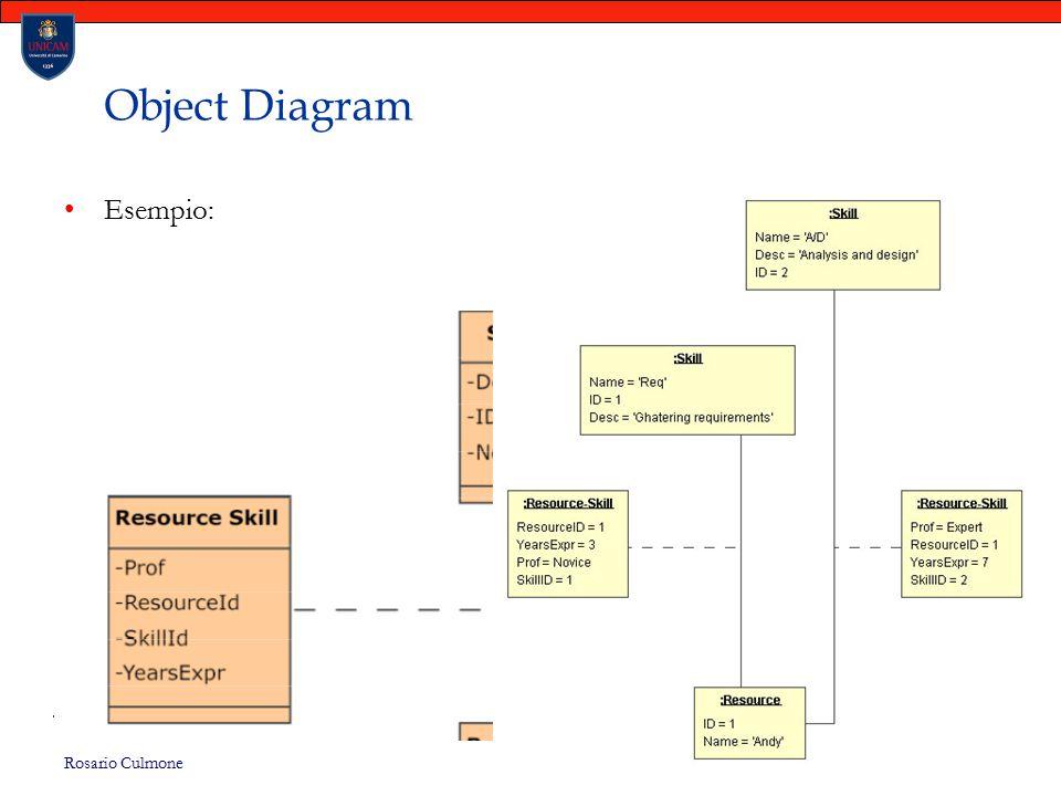 Object Diagram Esempio: Rosario Culmone UNICAM