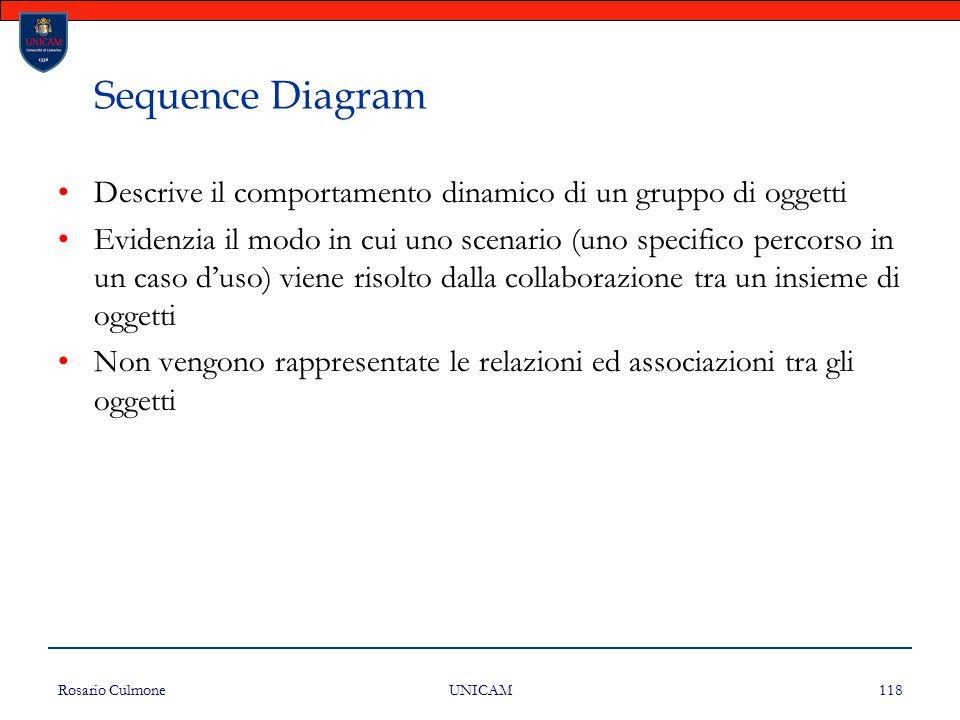 Sequence Diagram Descrive il comportamento dinamico di un gruppo di oggetti.