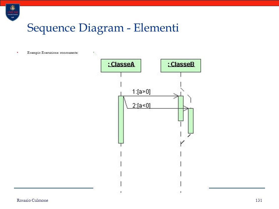 Sequence Diagram - Elementi