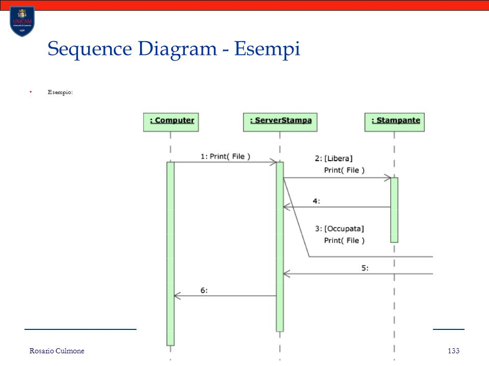 Sequence Diagram - Esempi