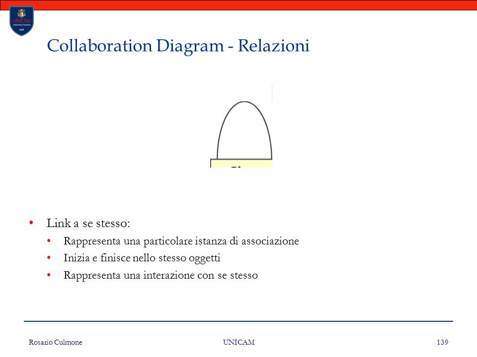 Collaboration Diagram - Relazioni