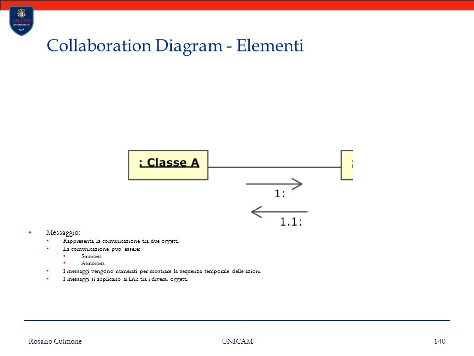 Collaboration Diagram - Elementi