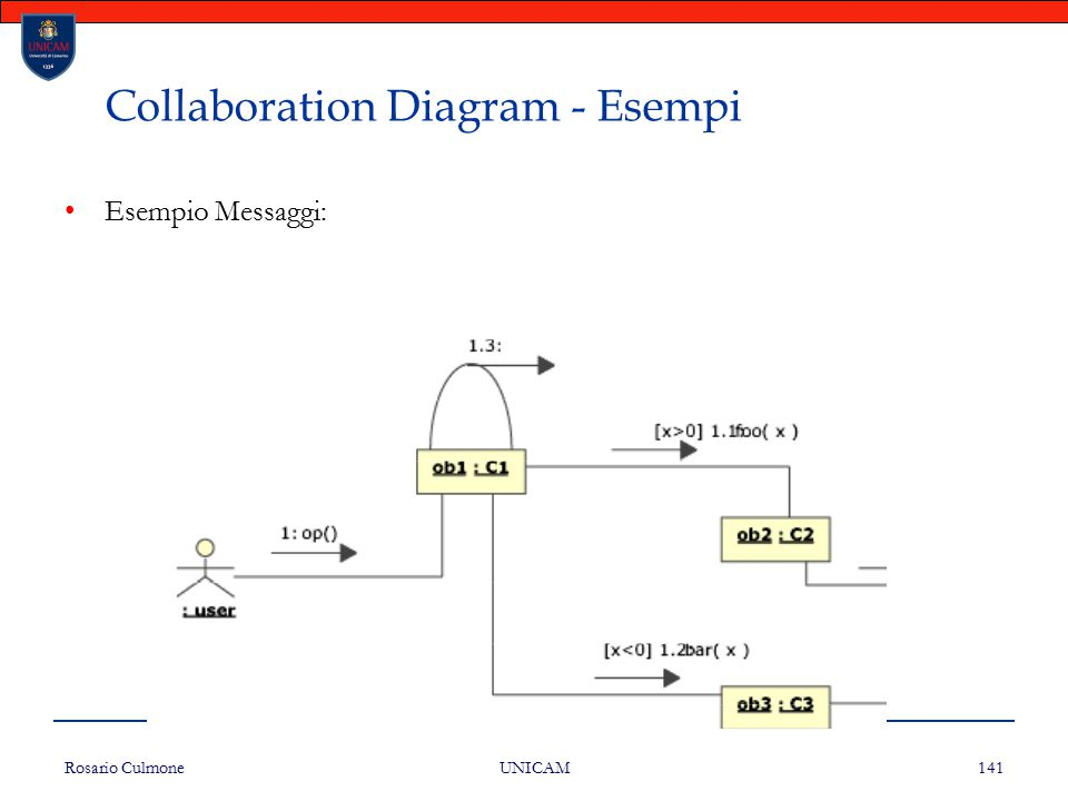 Collaboration Diagram - Esempi