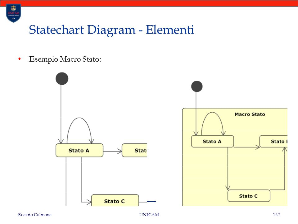 Statechart Diagram - Elementi