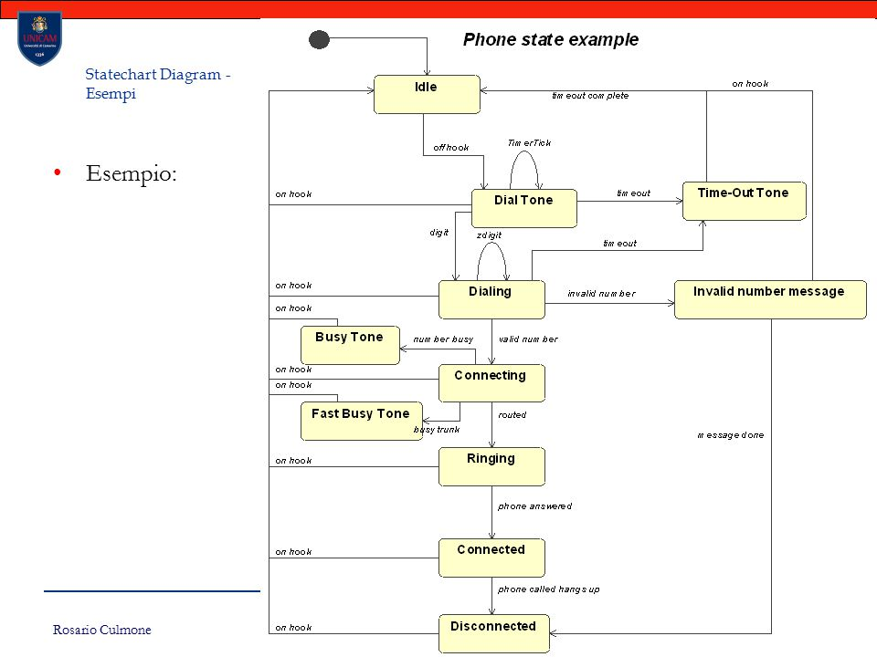 Statechart Diagram - Esempi