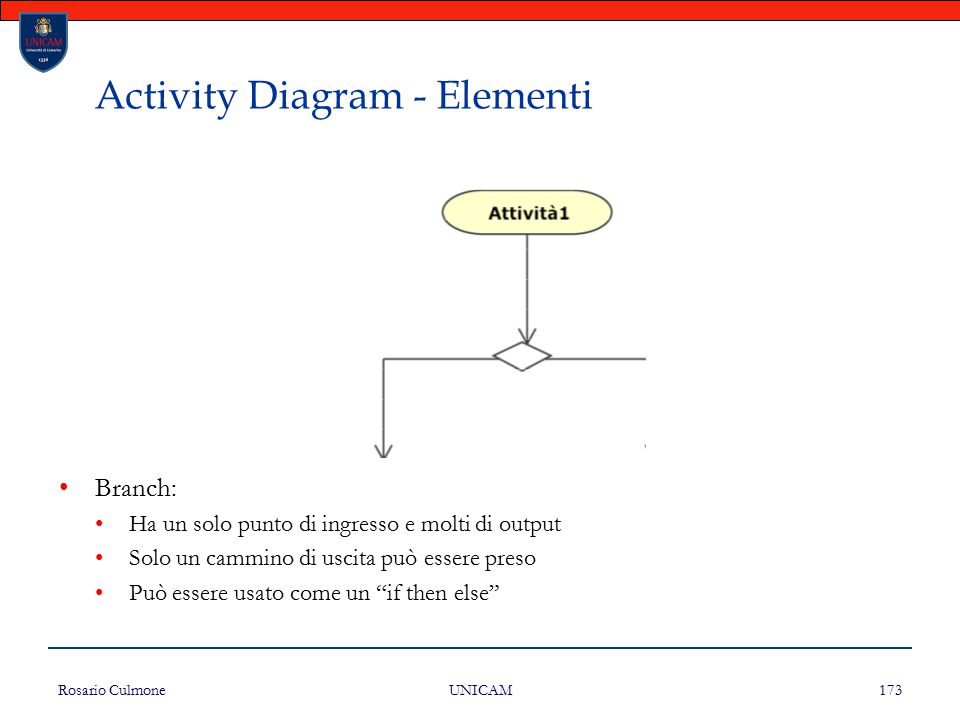 Activity Diagram - Elementi