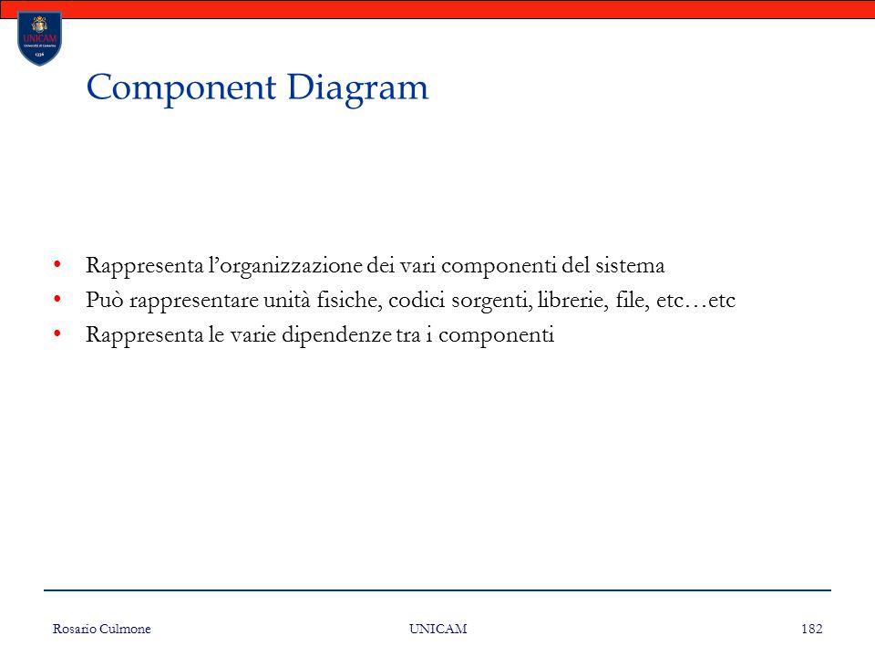 Component Diagram Rappresenta l'organizzazione dei vari componenti del sistema.