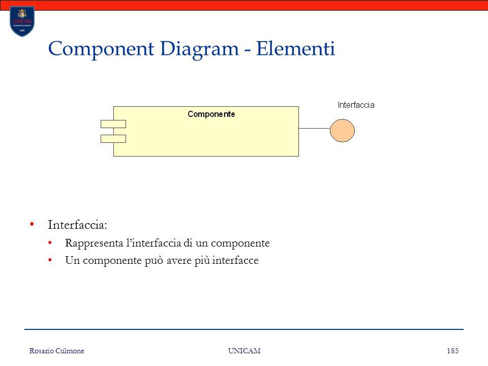 Component Diagram - Elementi