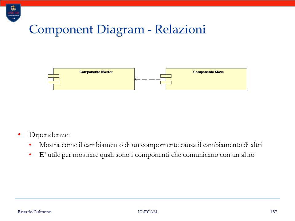 Component Diagram - Relazioni