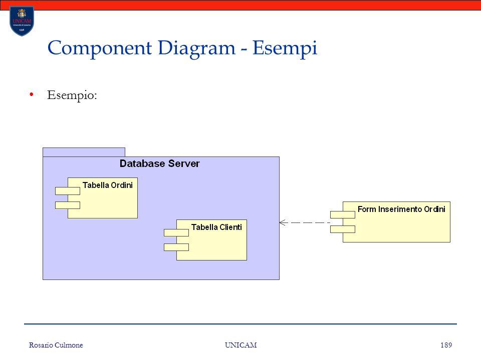 Component Diagram - Esempi
