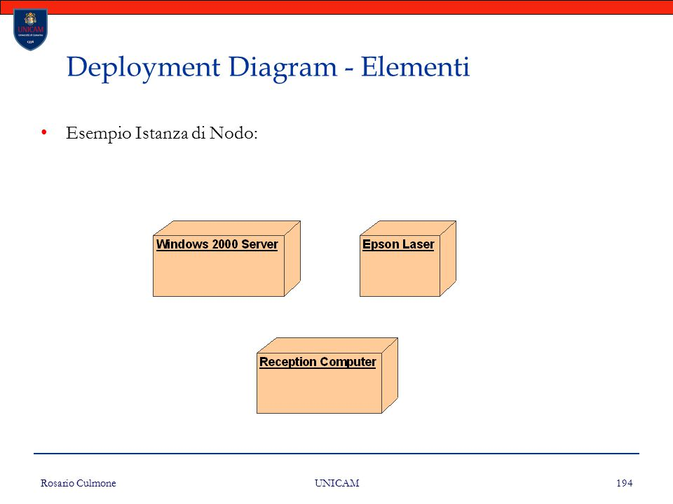 Deployment Diagram - Elementi