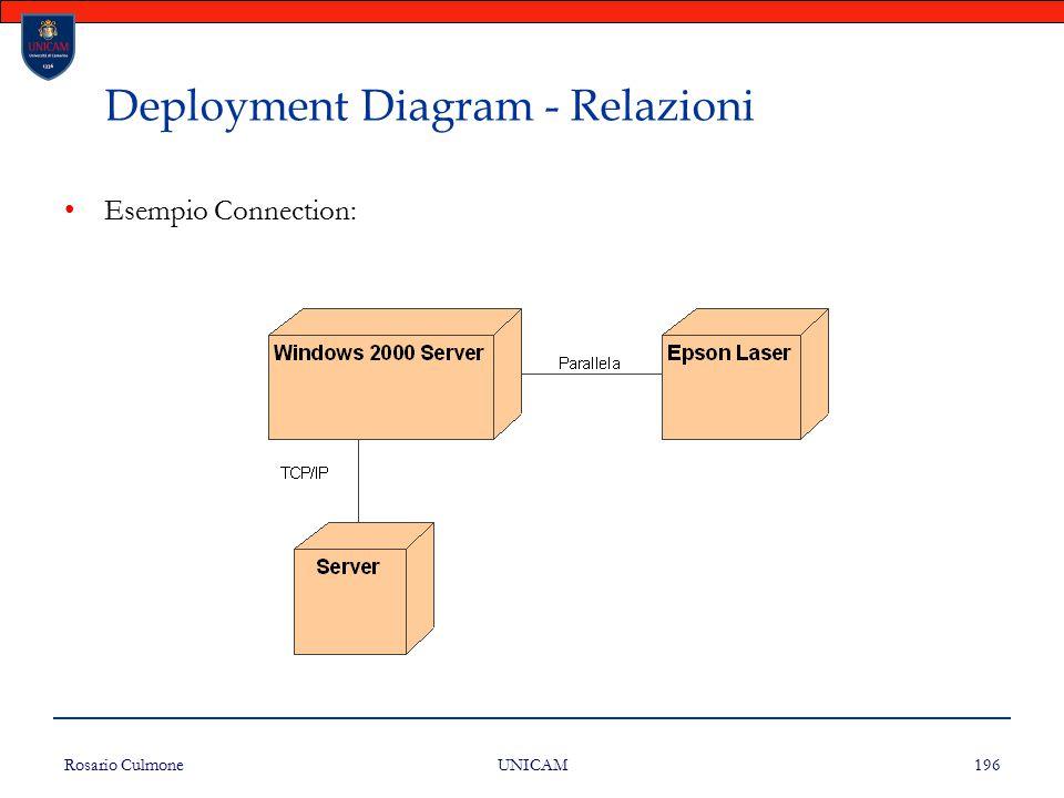 Deployment Diagram - Relazioni