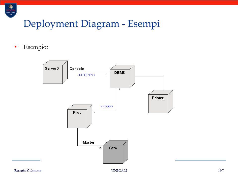 Deployment Diagram - Esempi
