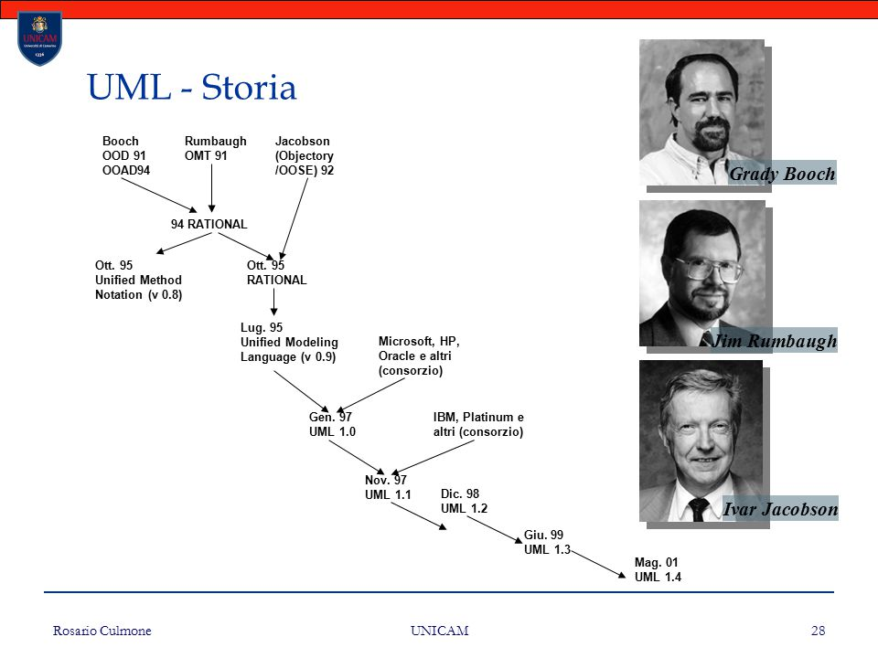 UML - Storia Grady Booch Jim Rumbaugh Ivar Jacobson Rosario Culmone