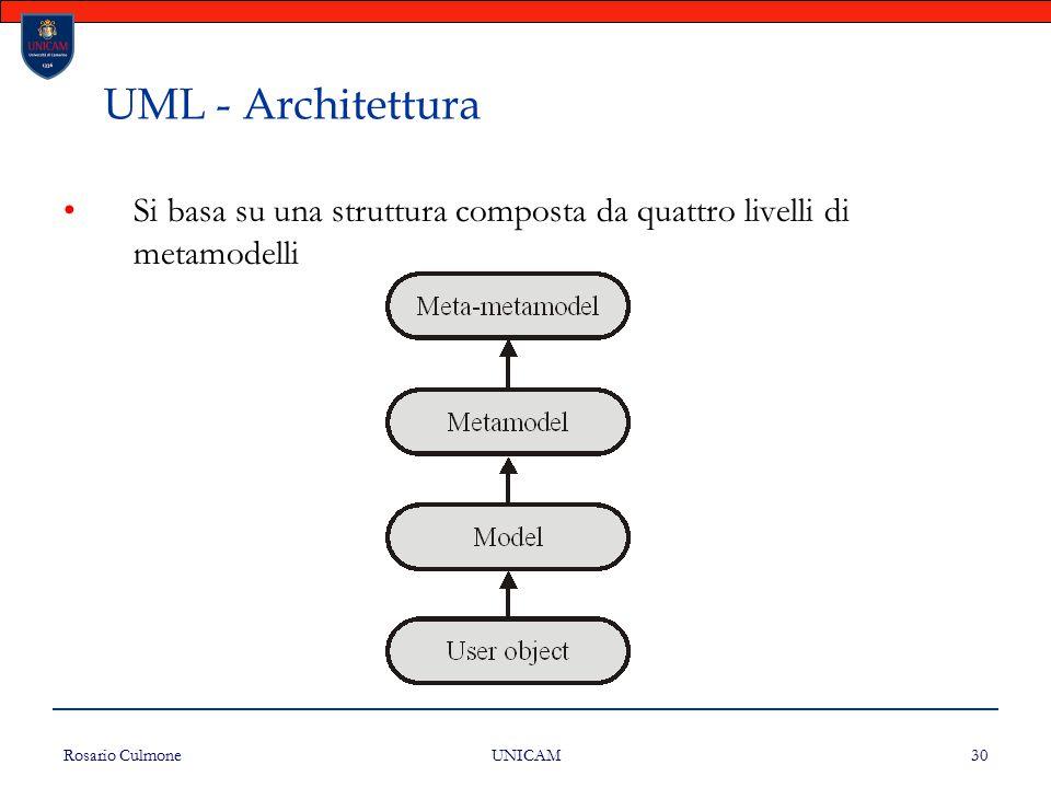 UML - Architettura Si basa su una struttura composta da quattro livelli di metamodelli. Rosario Culmone.
