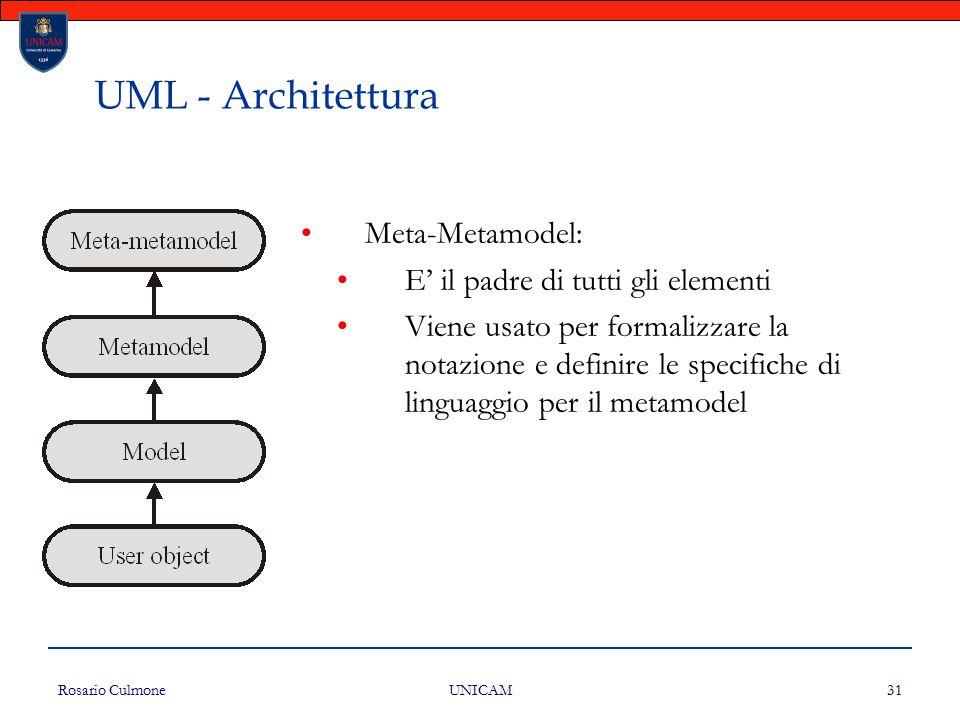 UML - Architettura Meta-Metamodel: E' il padre di tutti gli elementi