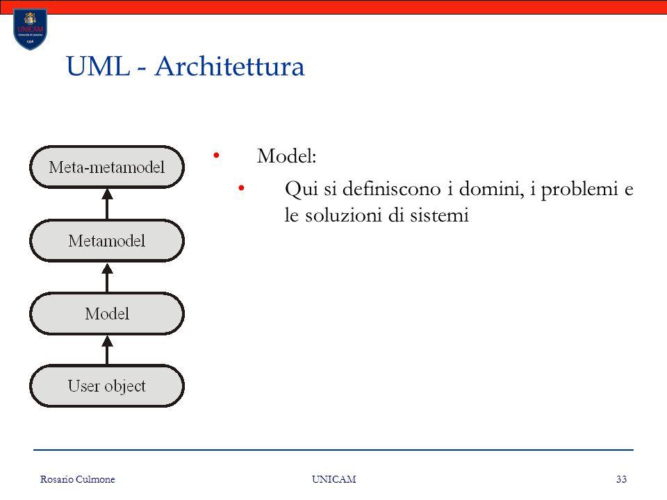 UML - Architettura Model: