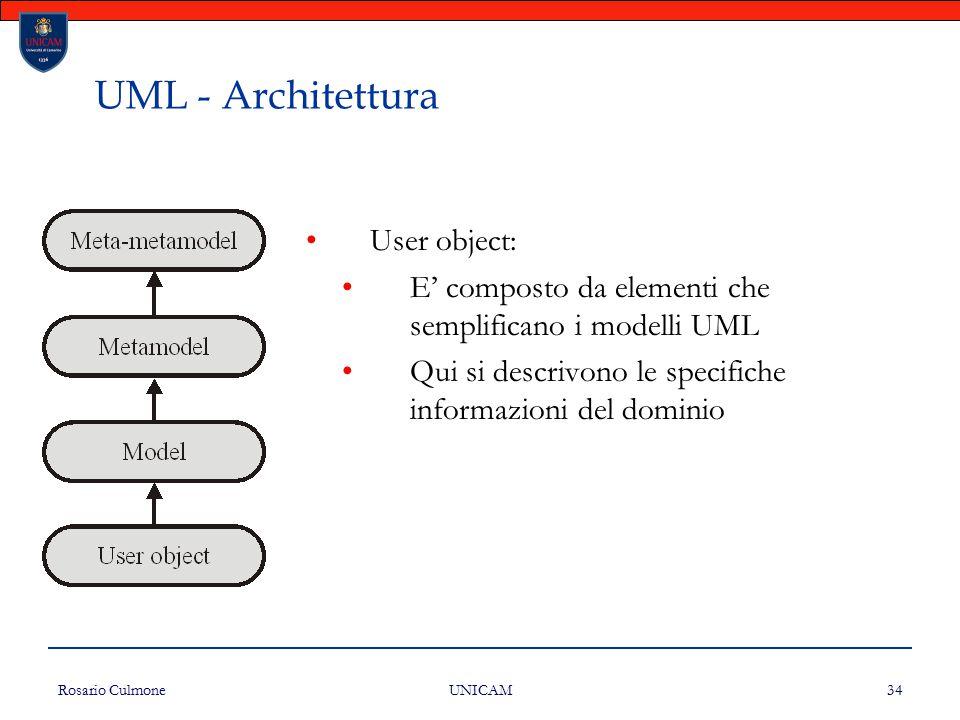 UML - Architettura User object: