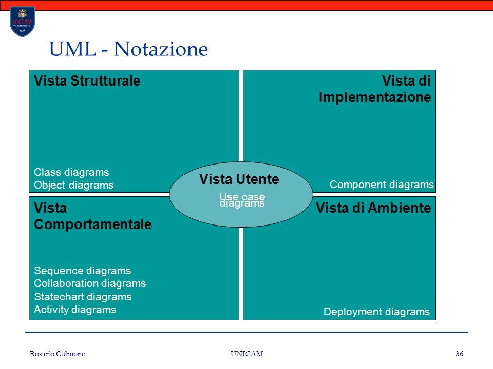 UML - Notazione Vista Strutturale Vista di Implementazione