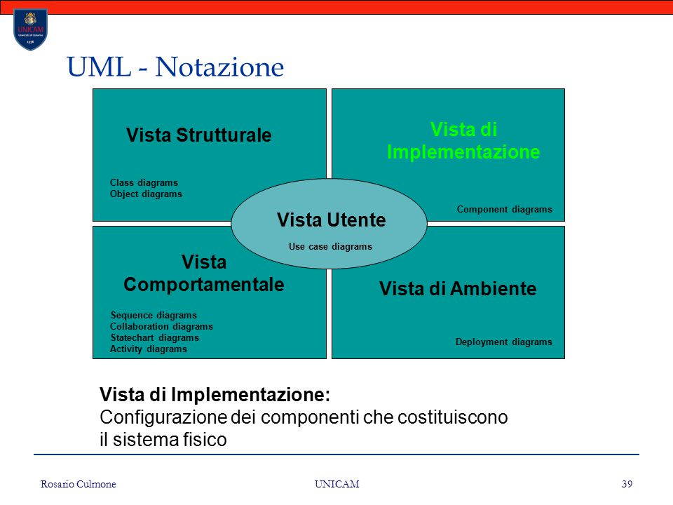 Vista di Implementazione Vista Comportamentale