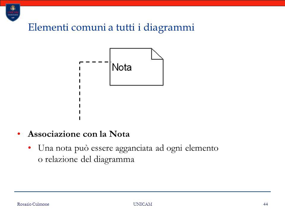 Elementi comuni a tutti i diagrammi