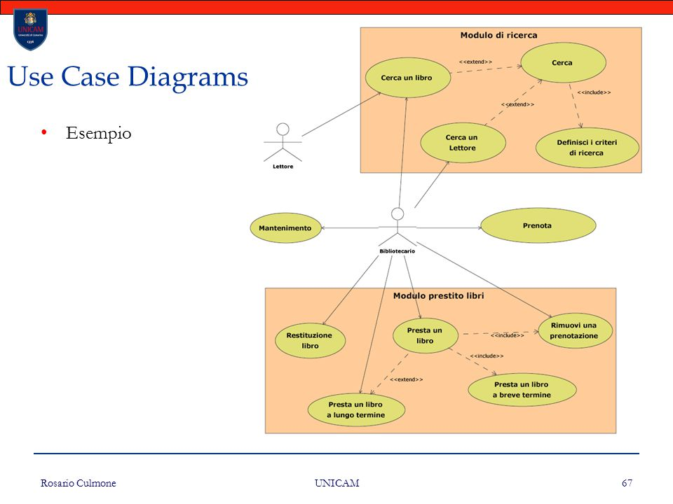 Use Case Diagrams Esempio Rosario Culmone UNICAM