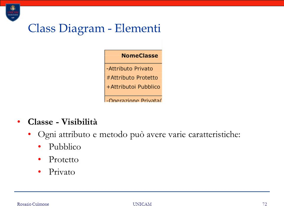 Class Diagram - Elementi