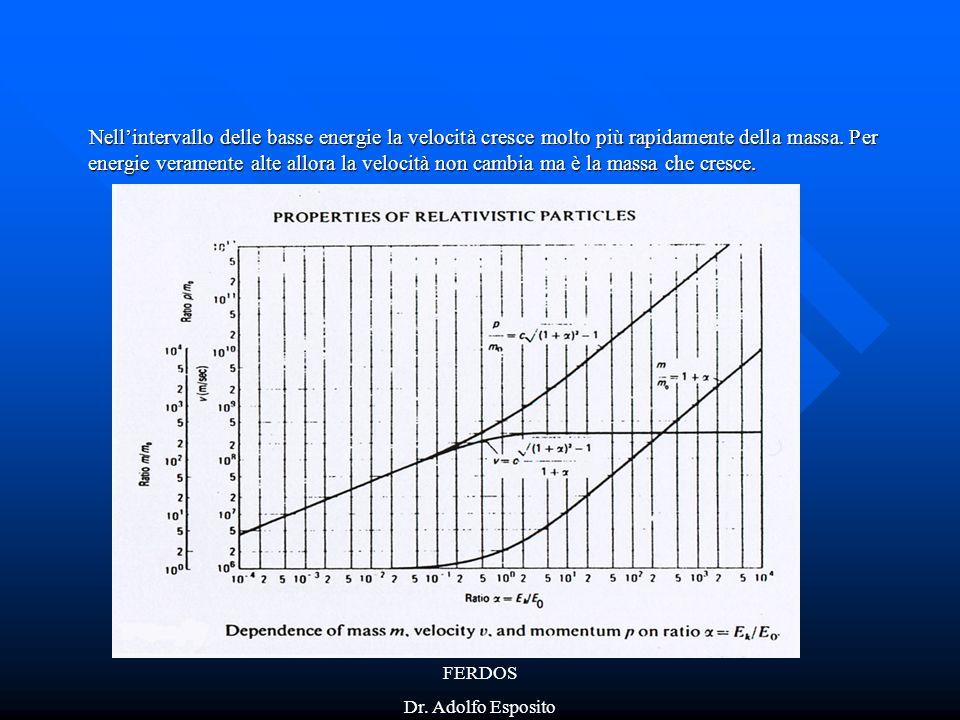 Nell'intervallo delle basse energie la velocità cresce molto più rapidamente della massa. Per energie veramente alte allora la velocità non cambia ma è la massa che cresce.