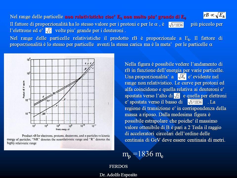 Nel range delle particelle non relativistiche cioe' Ek non molto piu' grande di E0