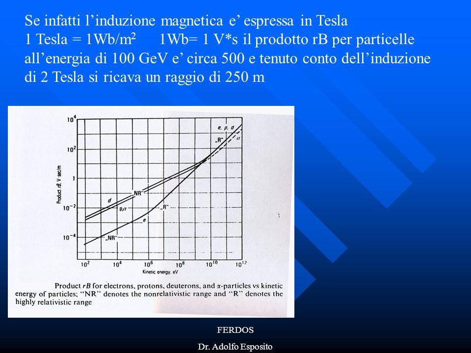 Se infatti l'induzione magnetica e' espressa in Tesla