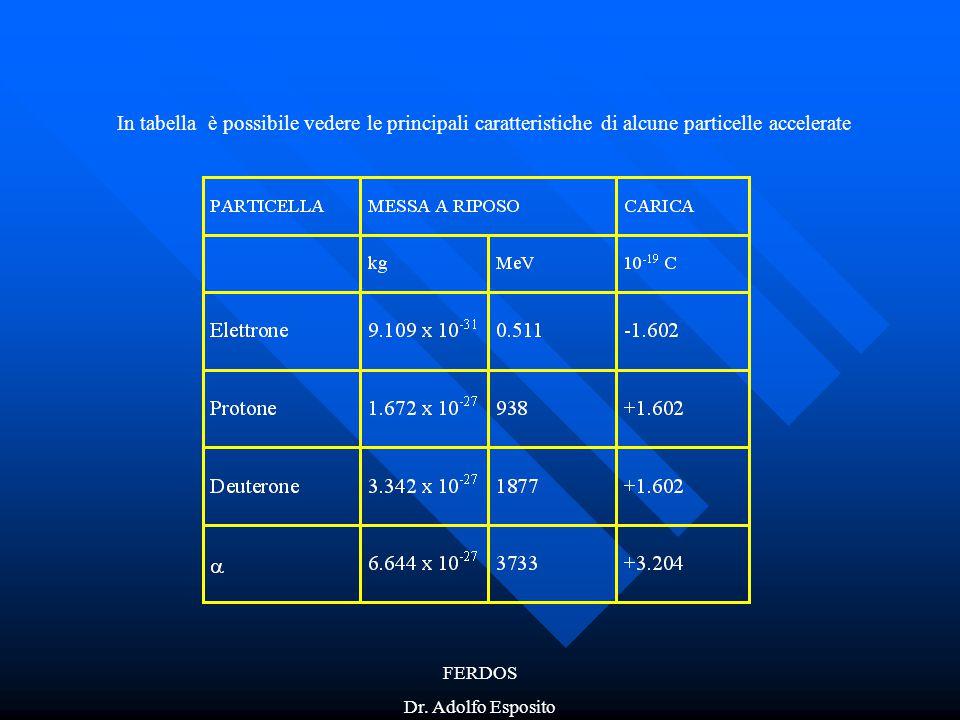 In tabella è possibile vedere le principali caratteristiche di alcune particelle accelerate