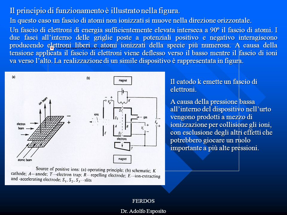 Il principio di funzionamento è illustrato nella figura.