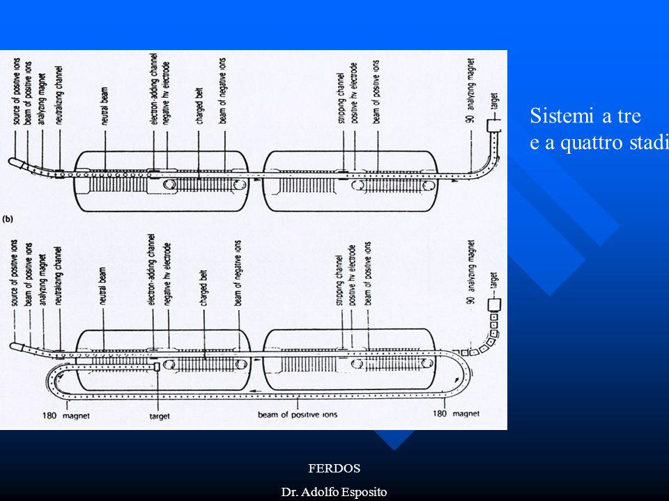 Sistemi a tre e a quattro stadi FERDOS Dr. Adolfo Esposito