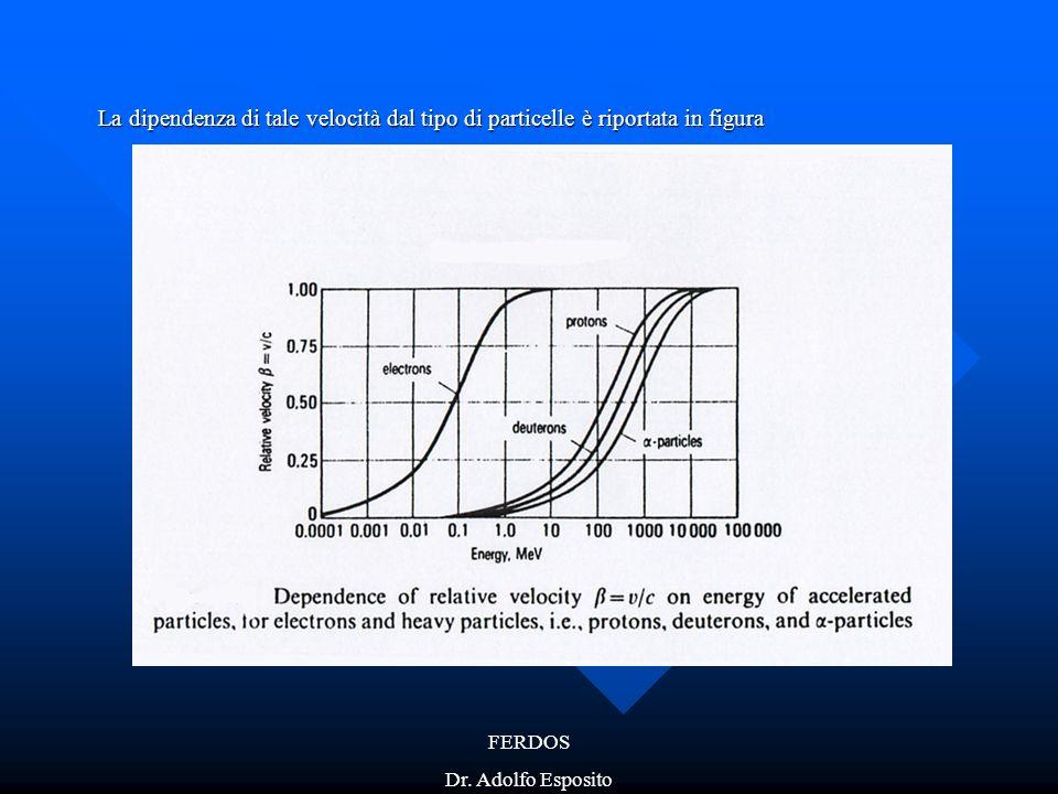La dipendenza di tale velocità dal tipo di particelle è riportata in figura