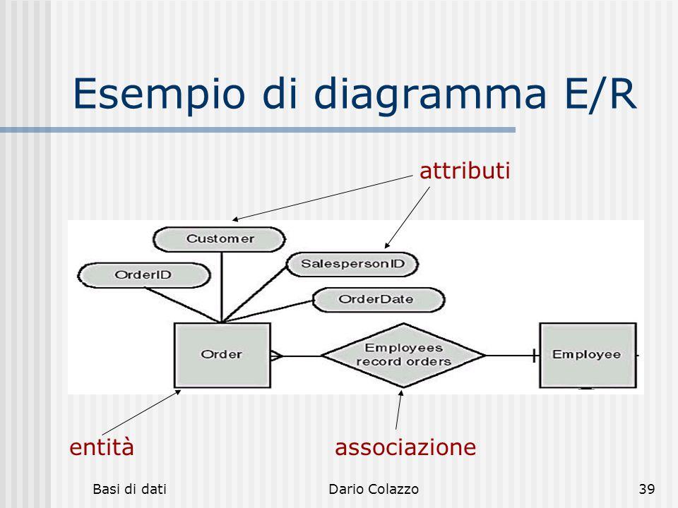 Esempio di diagramma E/R