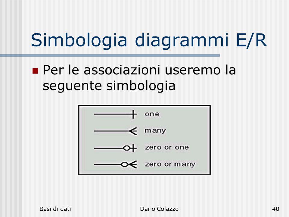 Simbologia diagrammi E/R