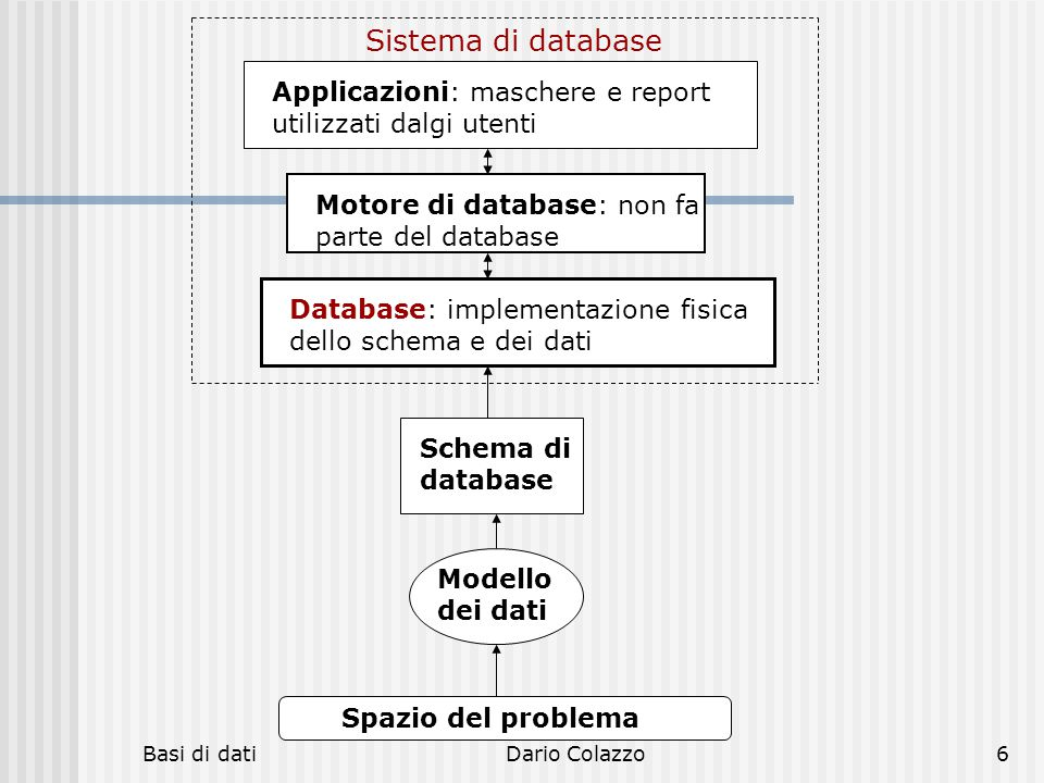 hh hhh. Sistema di database. Applicazioni: maschere e report utilizzati dalgi utenti. Motore di database: non fa parte del database.