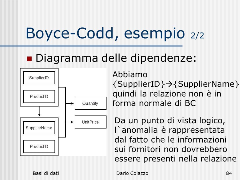 Boyce-Codd, esempio 2/2 Diagramma delle dipendenze: