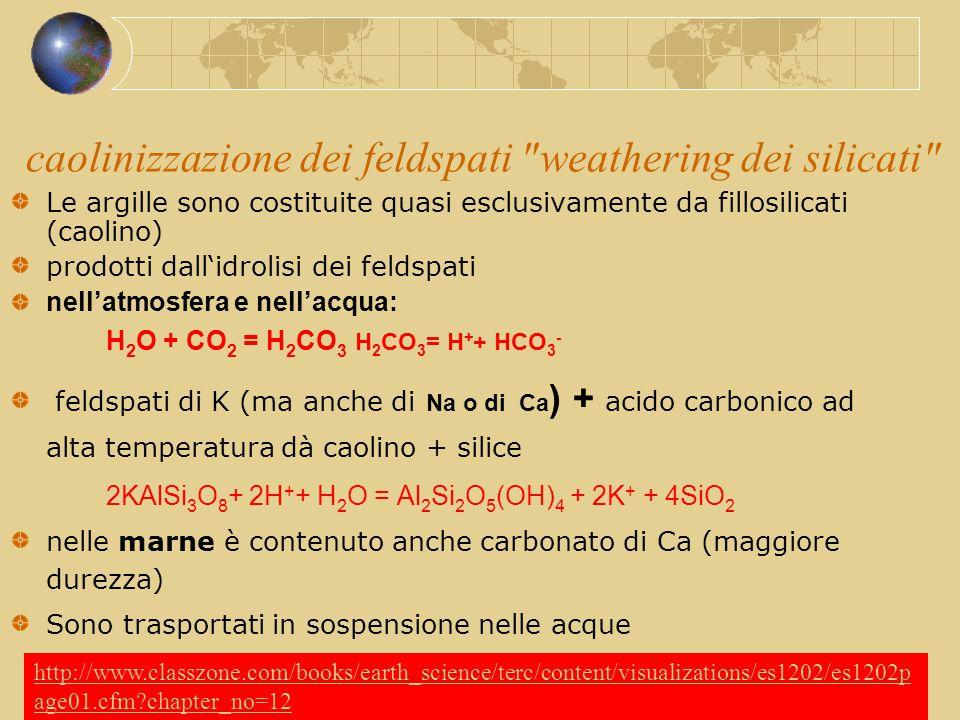 caolinizzazione dei feldspati weathering dei silicati