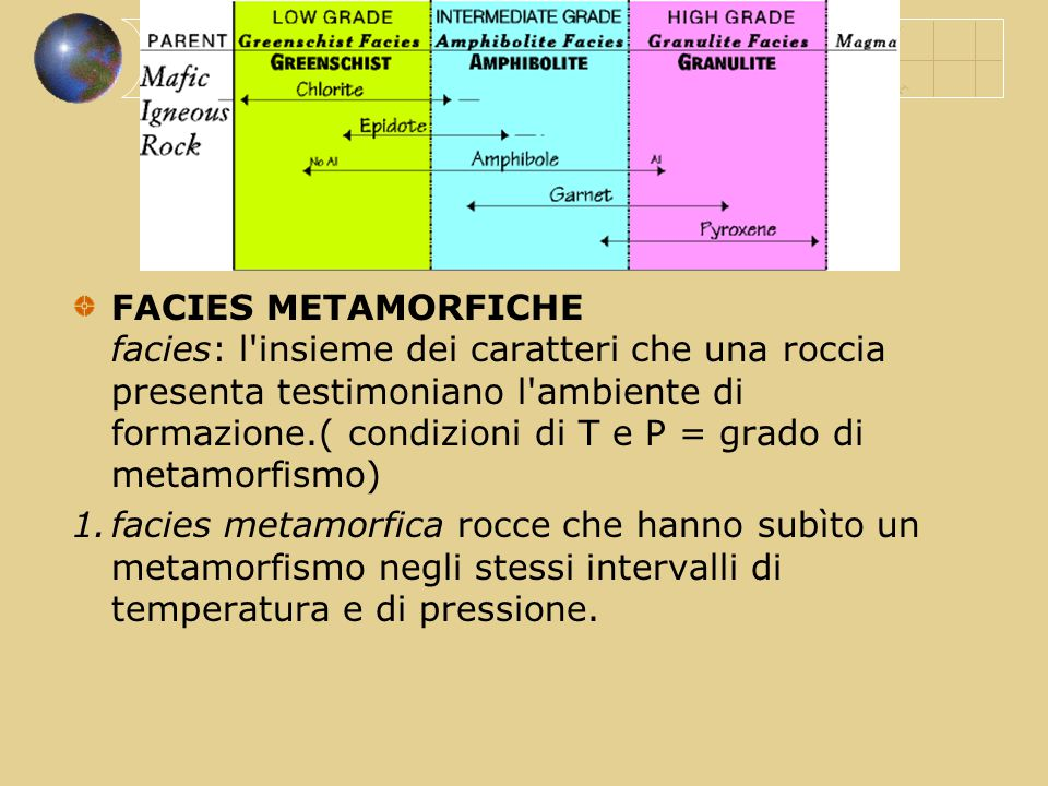 FACIES METAMORFICHE facies: l insieme dei caratteri che una roccia presenta testimoniano l ambiente di formazione.( condizioni di T e P = grado di metamorfismo)