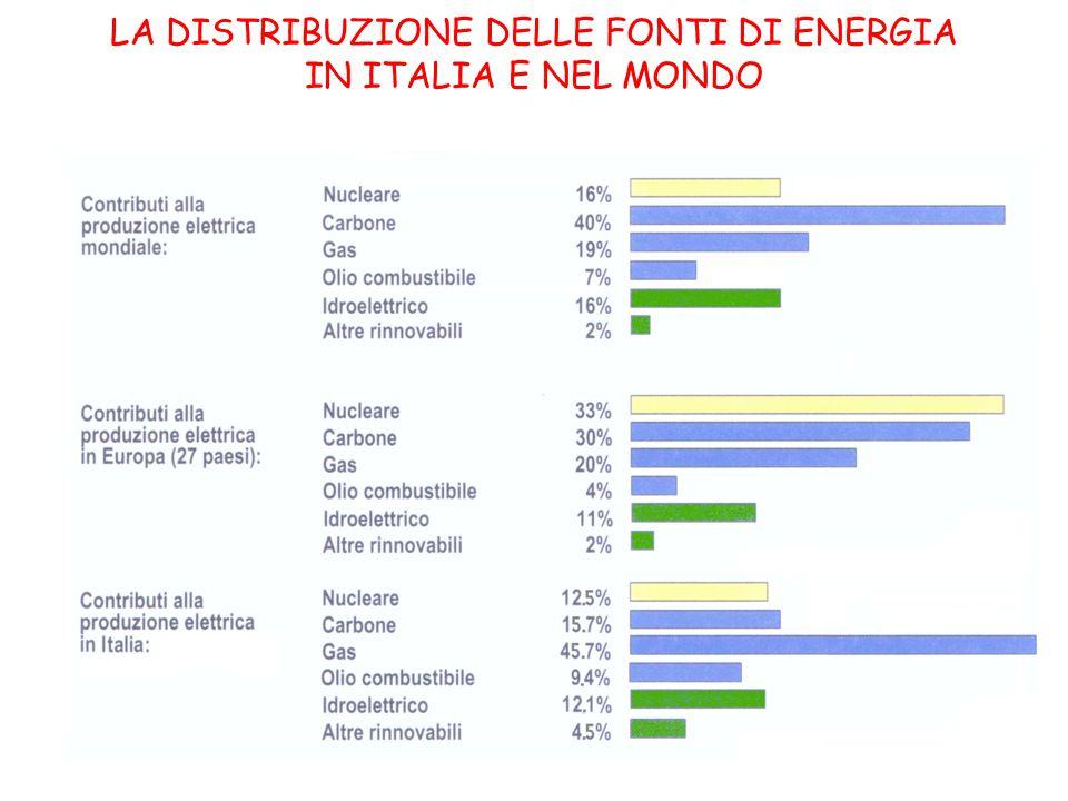LA DISTRIBUZIONE DELLE FONTI DI ENERGIA IN ITALIA E NEL MONDO