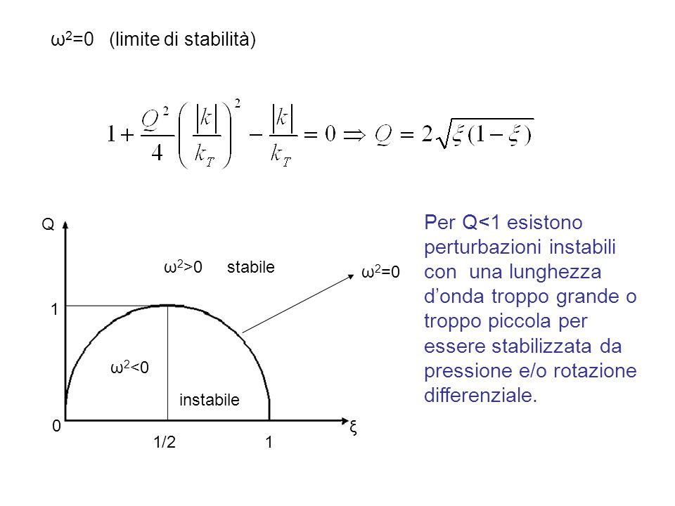 ω2=0 (limite di stabilità)