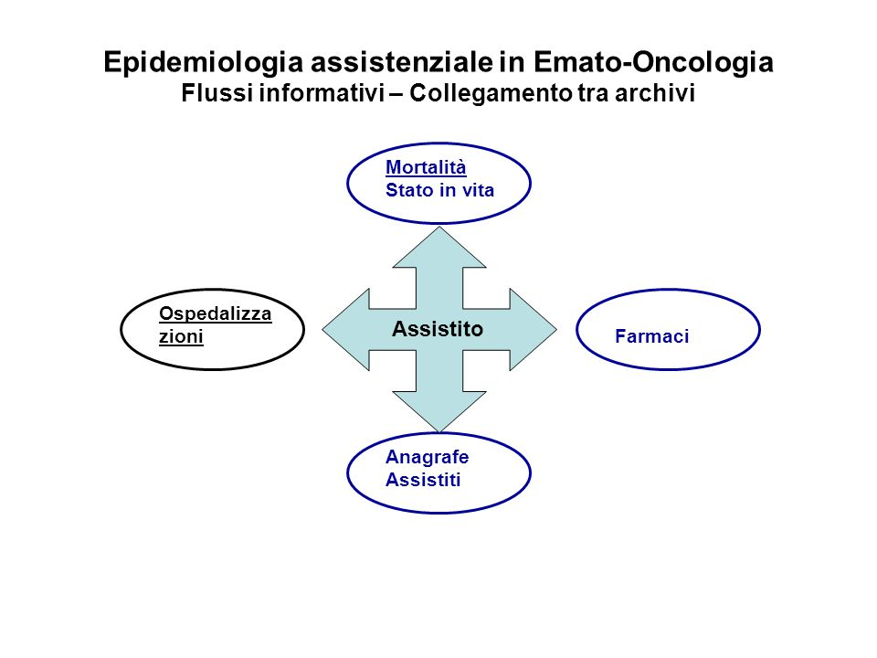 Epidemiologia assistenziale in Emato-Oncologia