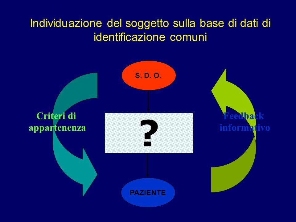 Individuazione del soggetto sulla base di dati di identificazione comuni