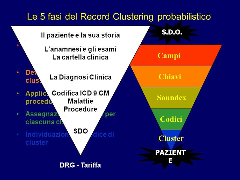 Le 5 fasi del Record Clustering probabilistico